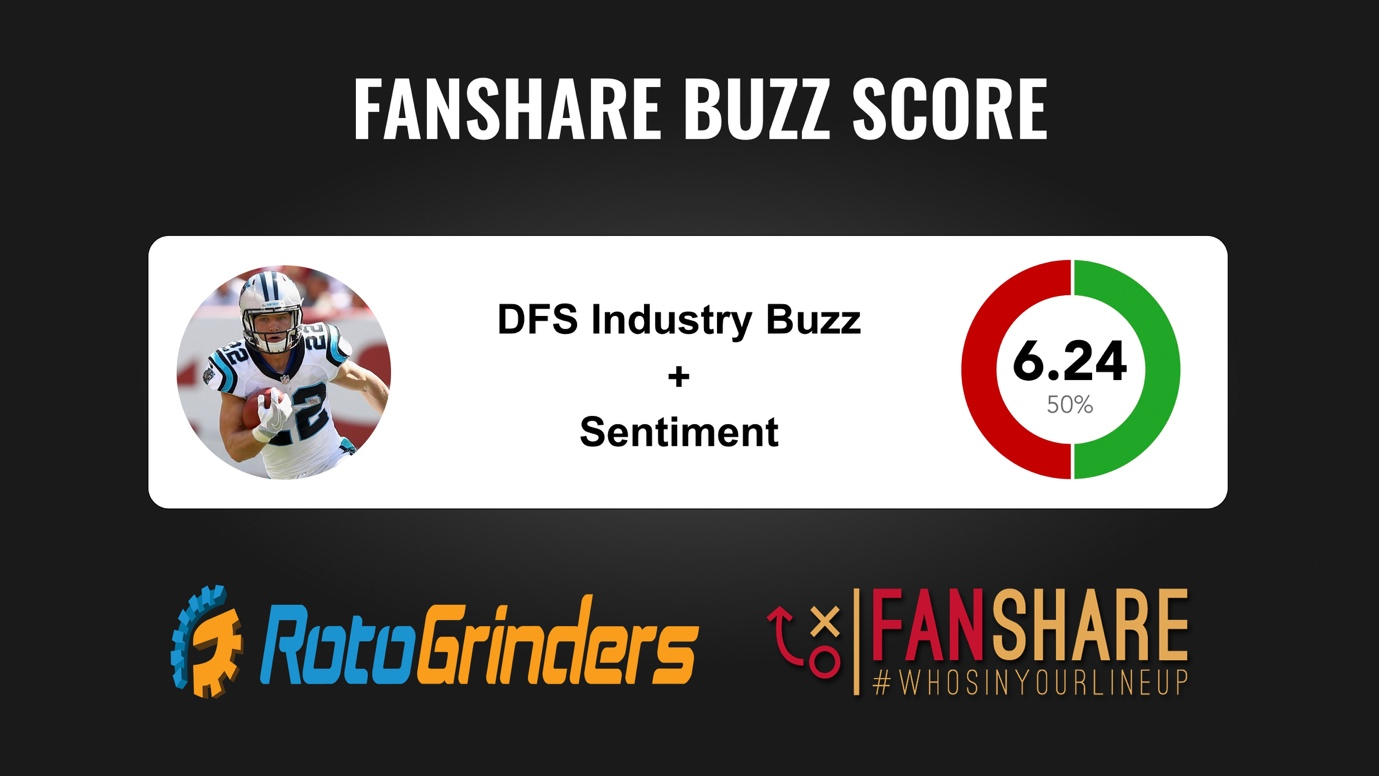 FanShare Sports and RotoGrinders.com ink partnership